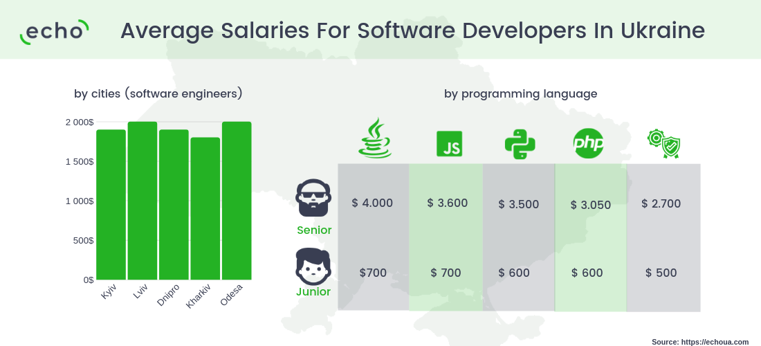 Average Salaries For Software Developers in Ukraine