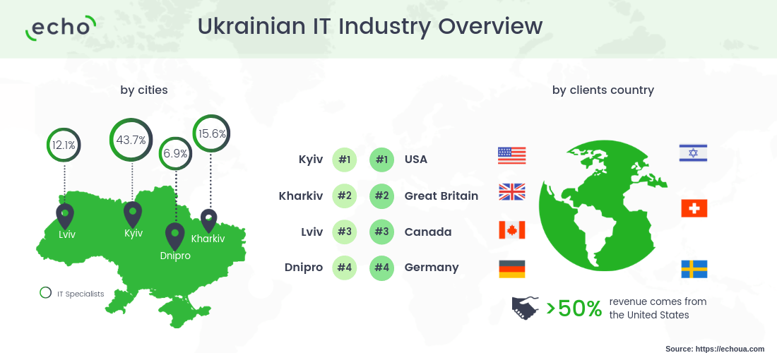 Ukrainian IT Industry Overview ІІ - Software Development Industry in Ukraine [Review 2019]