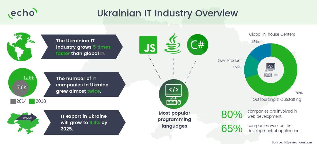 Ukrainian IT Industry Overview - Software Development Industry in Ukraine [Review 2019]