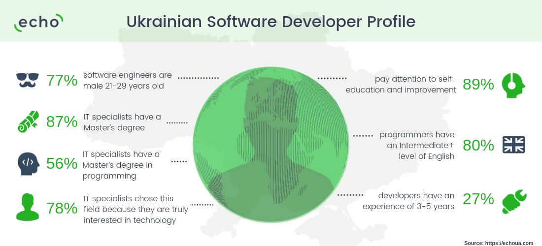 Ukrainian Software Development - Software Development Industry in Ukraine [Review 2019]