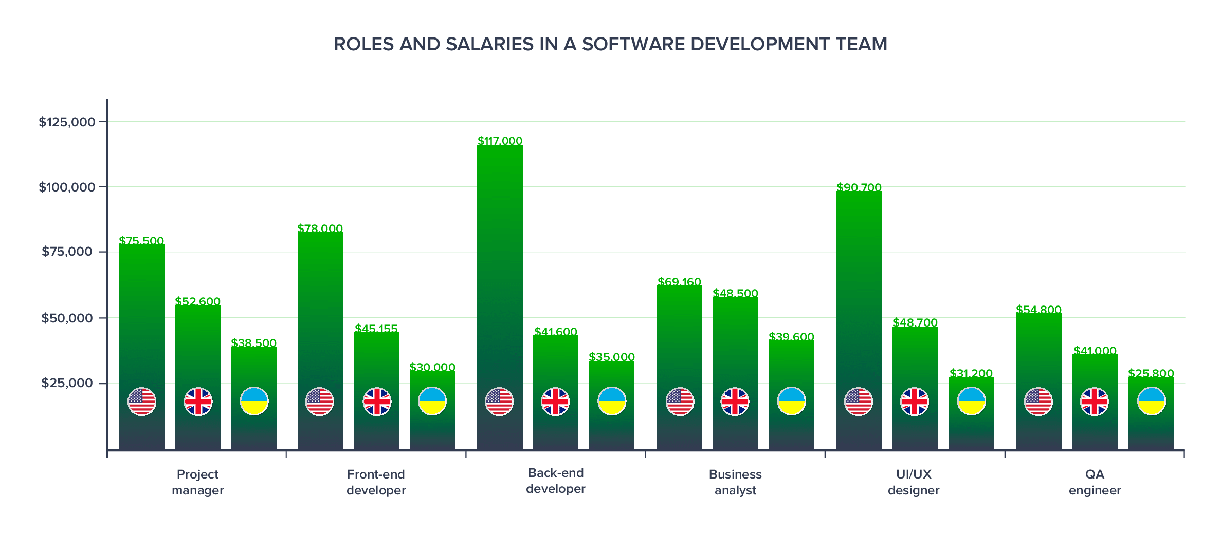 Roles and Salaries in a Software Development Team - IT Outsourcing and Staff Augmentation