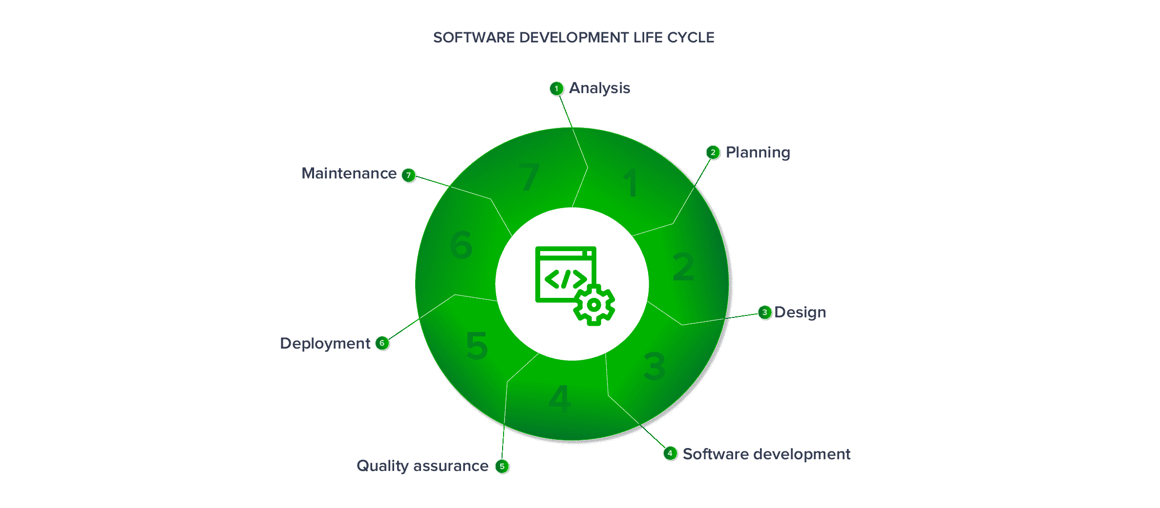Software Development Life Cycle - IT Outsourcing and Staff Augmentation